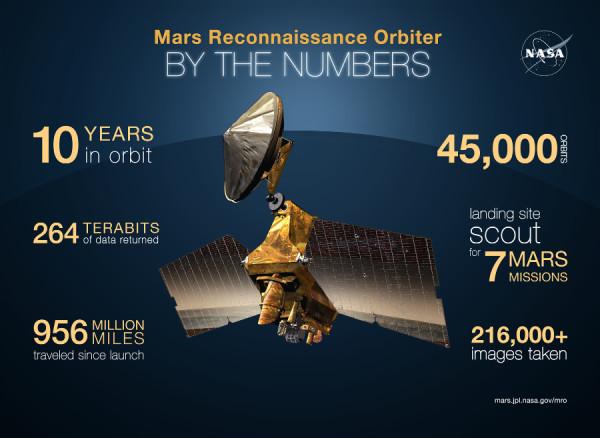 mars reconnaissance orbiter facts